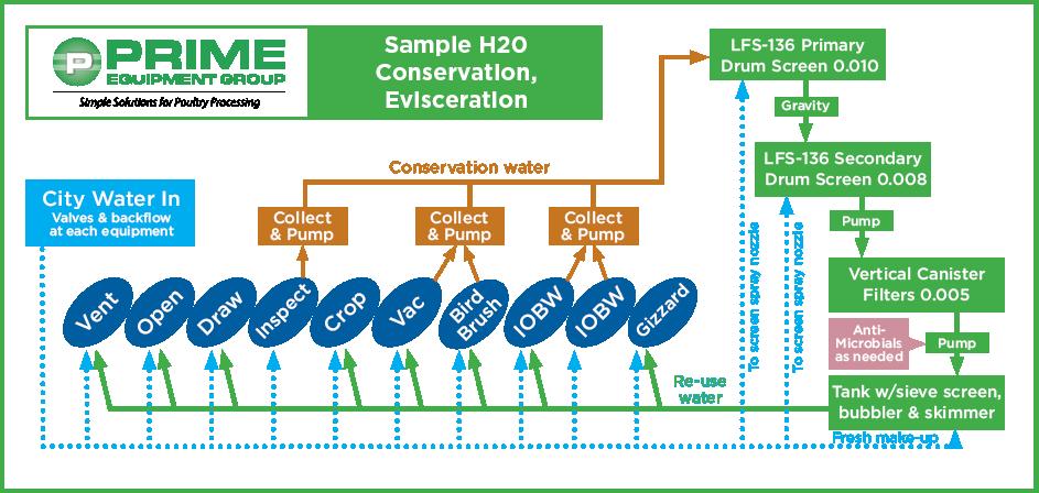 Water-Re-Circ-Diagram-Horizontal-600