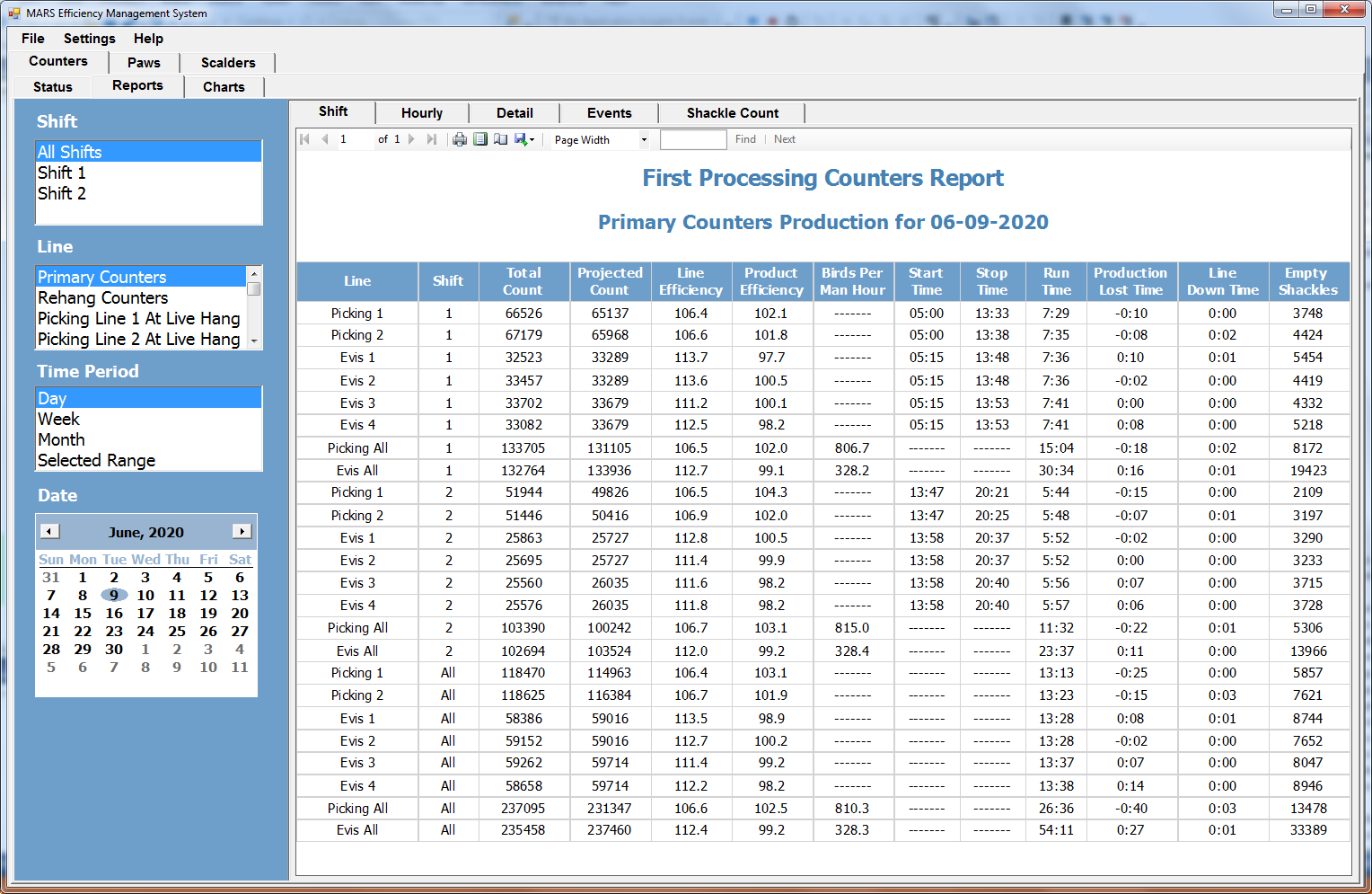 First-Processing-Counters-Report-Screenshot-1